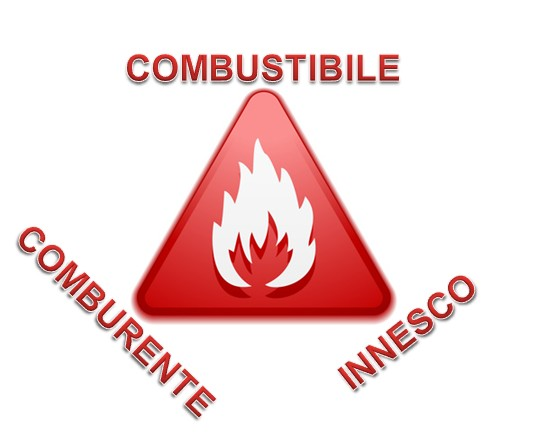 Antincendio - Il triangolo del fuoco